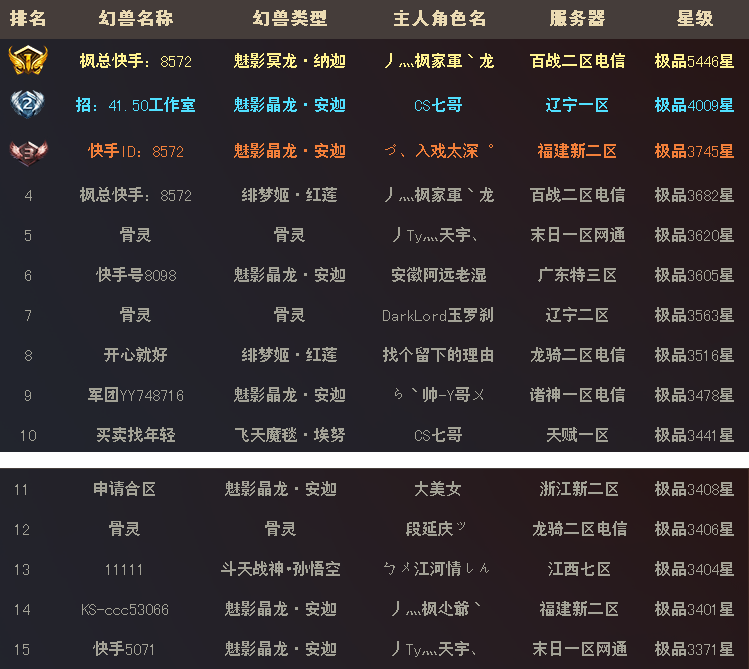 2019年风云幻兽榜,盘点三月冲星王